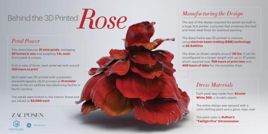 ManufacturingTheRose Infographic May3 REV 540x270 - Zac Posen x @GEAdditive x @Protolabs unveil breathtaking #3Dprinting collaboration at the #MetGala2019 @Zac_Posen #ZPLovesTech