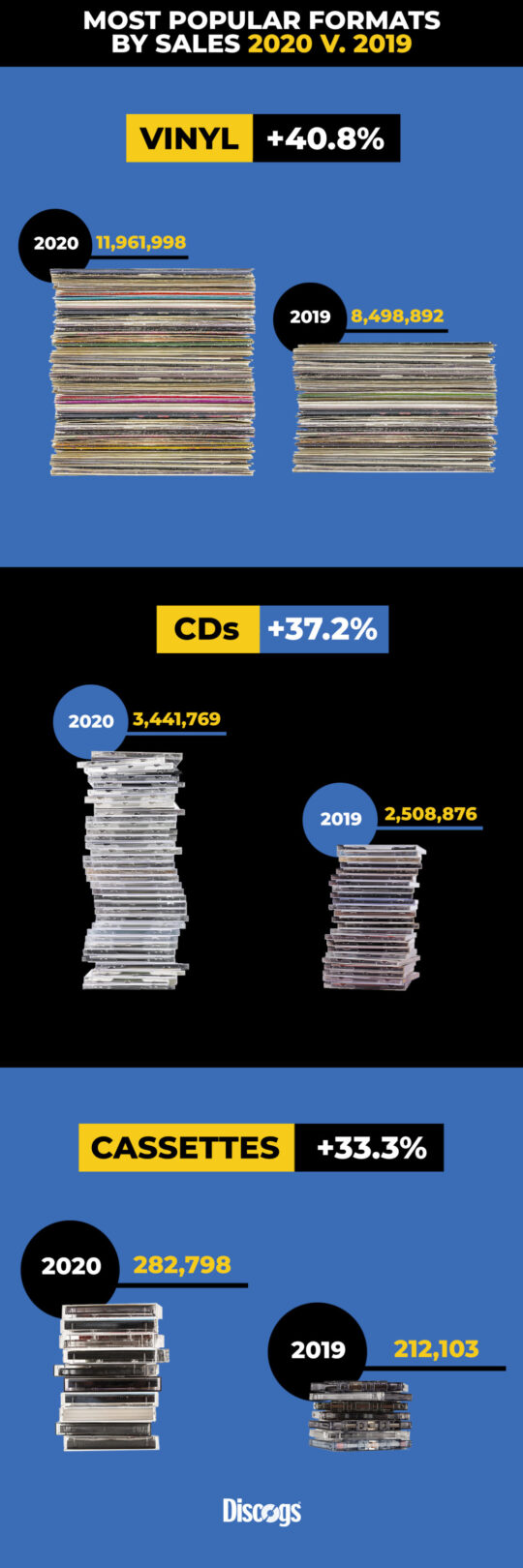 2020 end of year report sales by format updated 1100x3301 2 540x1620 - The State of Discogs: End-of-Year Report #vinyl